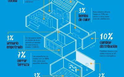 Reformas para aumentar el valor de tu vivienda